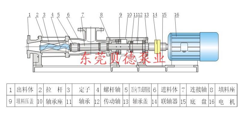 g型单螺杆泵结构图